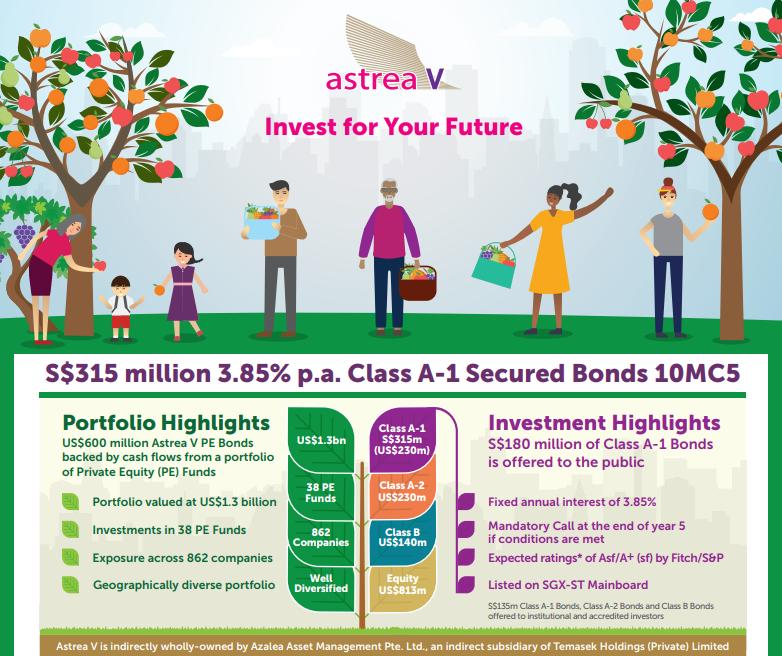 Temasek's Astrea V Targets US$600 million for its PE Bond