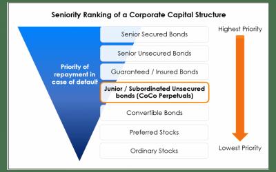 Understanding Contingent Convertible or CoCo Bonds