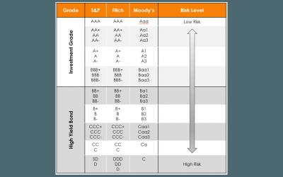Understanding High Yield Bonds | Asia